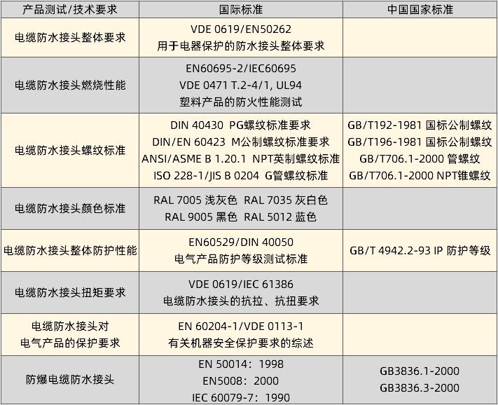 安泰尔电缆防水接头技术标准